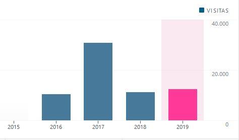 Estadísticas de acceso KHOISER 2